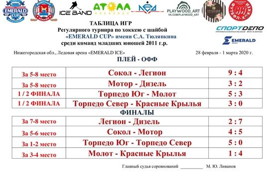 """""""Сокол-2011"""" на турнире «Emerald Cup» имени С.А. Тюляпкина 28 февраля-01 марта 2020 г."""