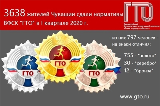 755 жителей Чувашии в этом году сдали нормативы комплекса ГТО на золотые знаки отличия